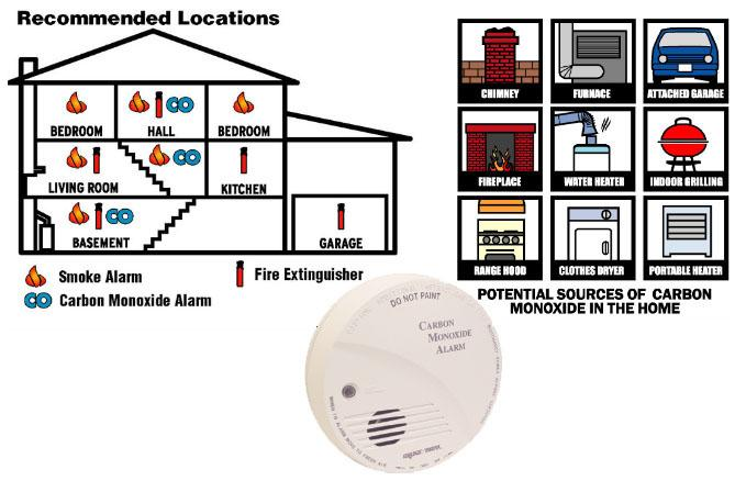 Carbon Monoxide Alarms And Detectors Buying And Installing In