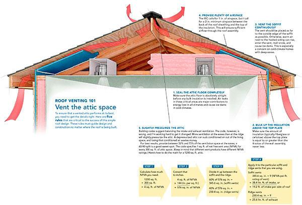 Technically Speaking Roof Ventilation Explained
